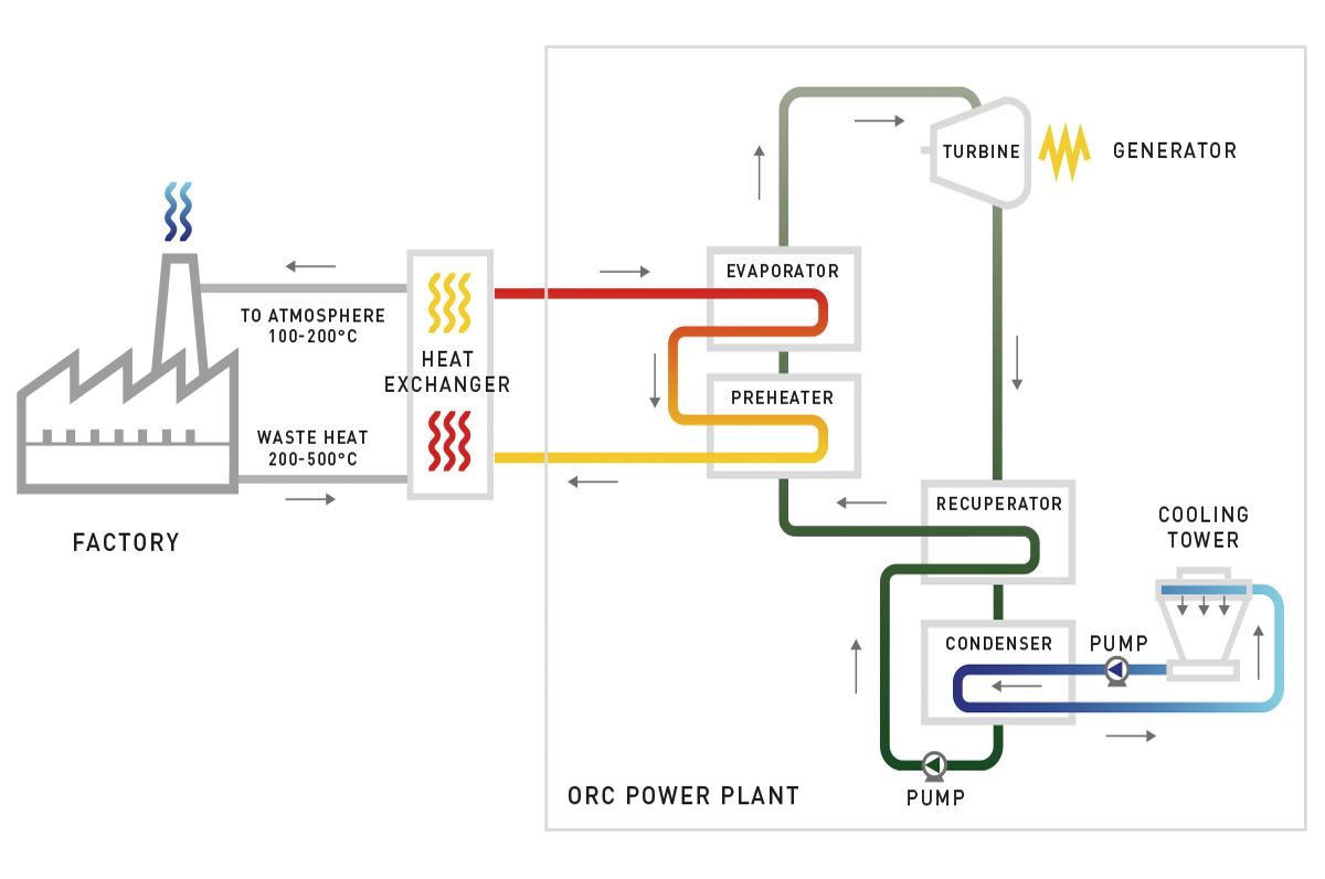 Solutions Open Mountain Energy Diesel Generator Power Plant Diagram An Recovery Heat Exchanger That Recovers From Hot Streams With Potential High Content Such As Flue Gases A